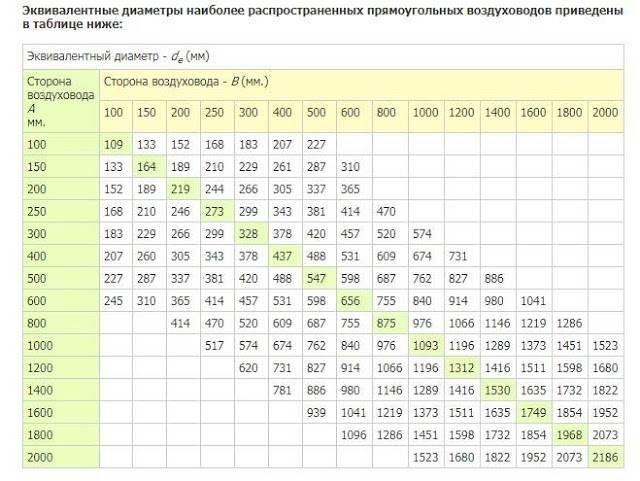 Расчет скорости естественной вентиляции в воздуховодах