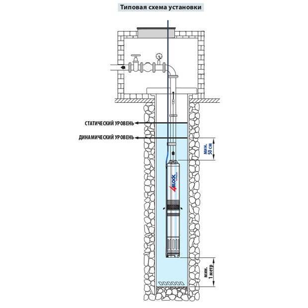 Виды и выбор погружных насосов. как подобрать скважинный насос? / вариант-а