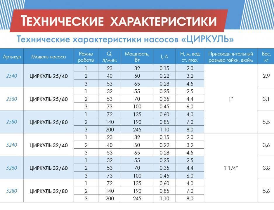 Расчёт и подбор центробежного насоса по параметрам