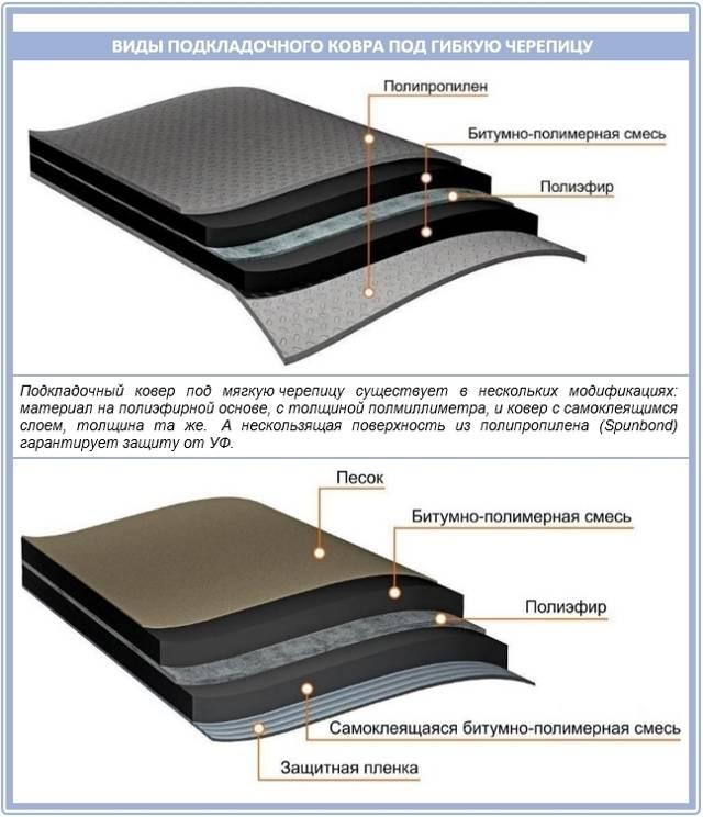 Зачем нужен подкладочный ковер под гибкую черепицу и как его правильно монтировать?