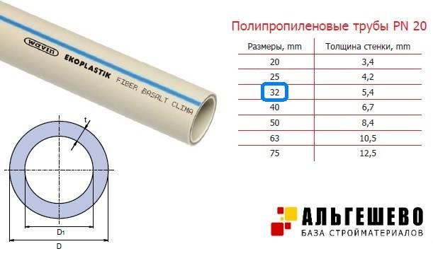 Какую трубу выбрать для водоснабжения: определяемся с диаметром и материалом труб для дома и квартиры