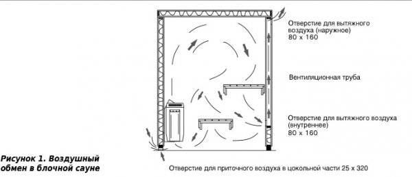 Вентиляция в частном доме из газобетона — как сделать своими руками, пошаговый план