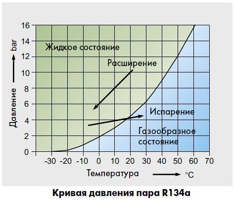 Таблицы и диаграммы к фреону r12