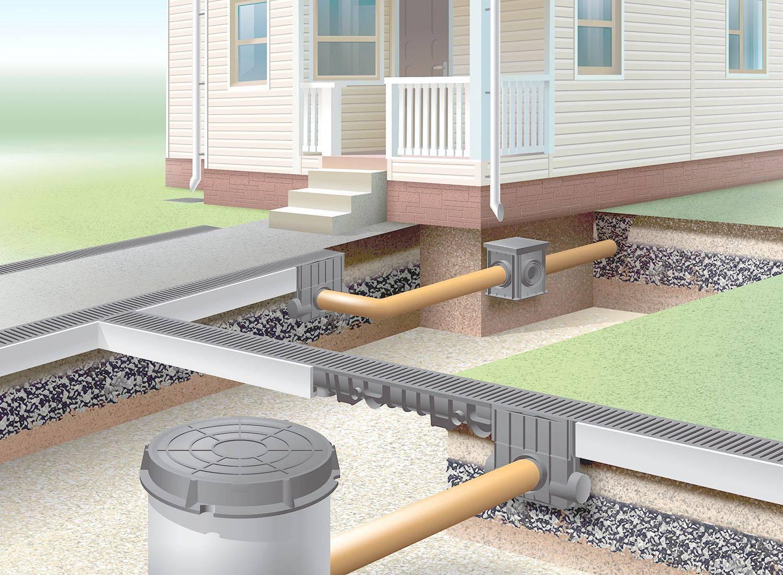 Стоимость дренажа и гидроизоляции фундамента, цены на системы водоотвода и ливневой канализации - компания мос-дренаж, москва