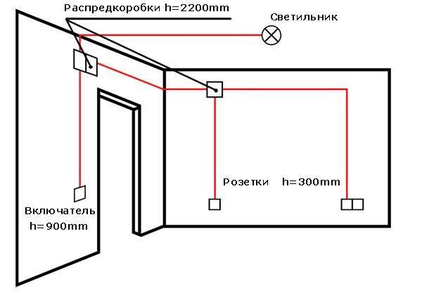 Установка розеток и выключателей в квартире: монтаж своими руками