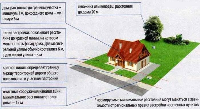 Как оформить участок земли в собственность: нет документов и хозяина, порядок регистрации