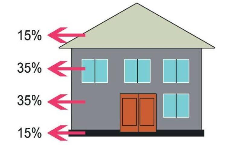 Причины теплопотери дома и как сохранить тепло