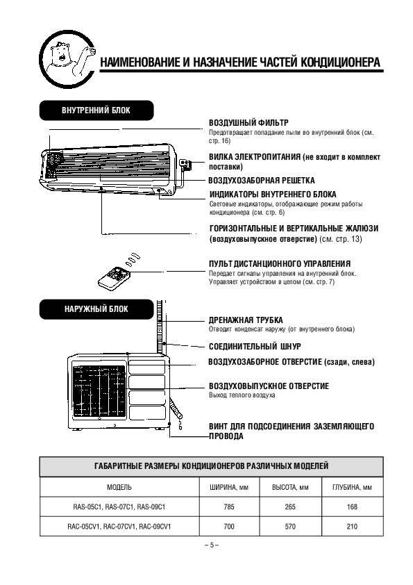 Правильное использование сплит системы: правила эксплуатации и рекомендации по уходу за кондиционером