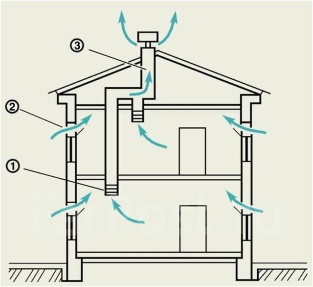Не работает вентиляция в квартире – куда обращаться, что делать