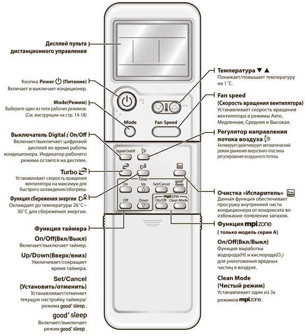 Кондиционеры мицубиси – обзор, какие бывают по видам, в чем разница внутри одного бренда (хеви и электрик)
