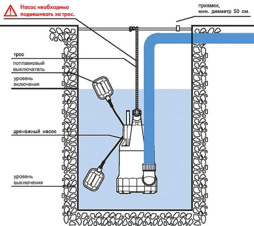 Ремонт дренажного насоса своими руками: инструкция   гидро гуру
