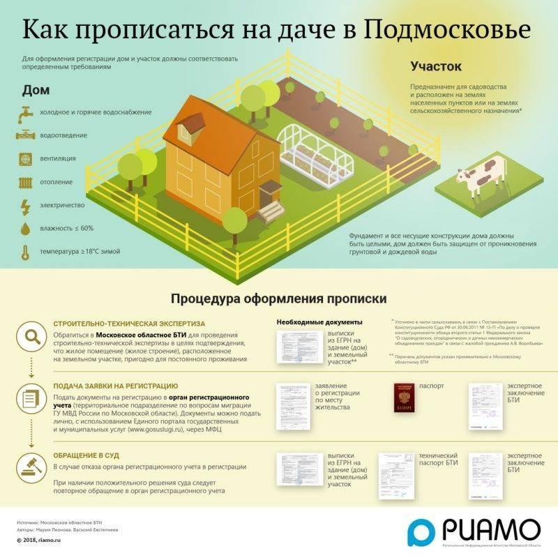Порядок оформления участка земли в собственность: перечень правил и документов