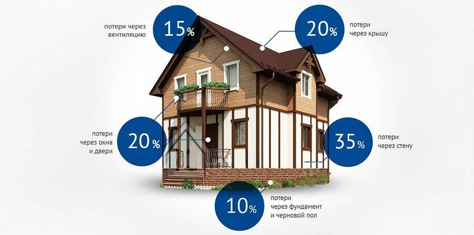 Уменьшение теплопотерь дома до 50%: самые эффективные способы - дом-строй