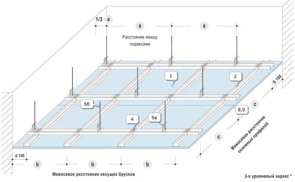 Делаем потолок из гипсокартона своими руками пошаговая инструкция