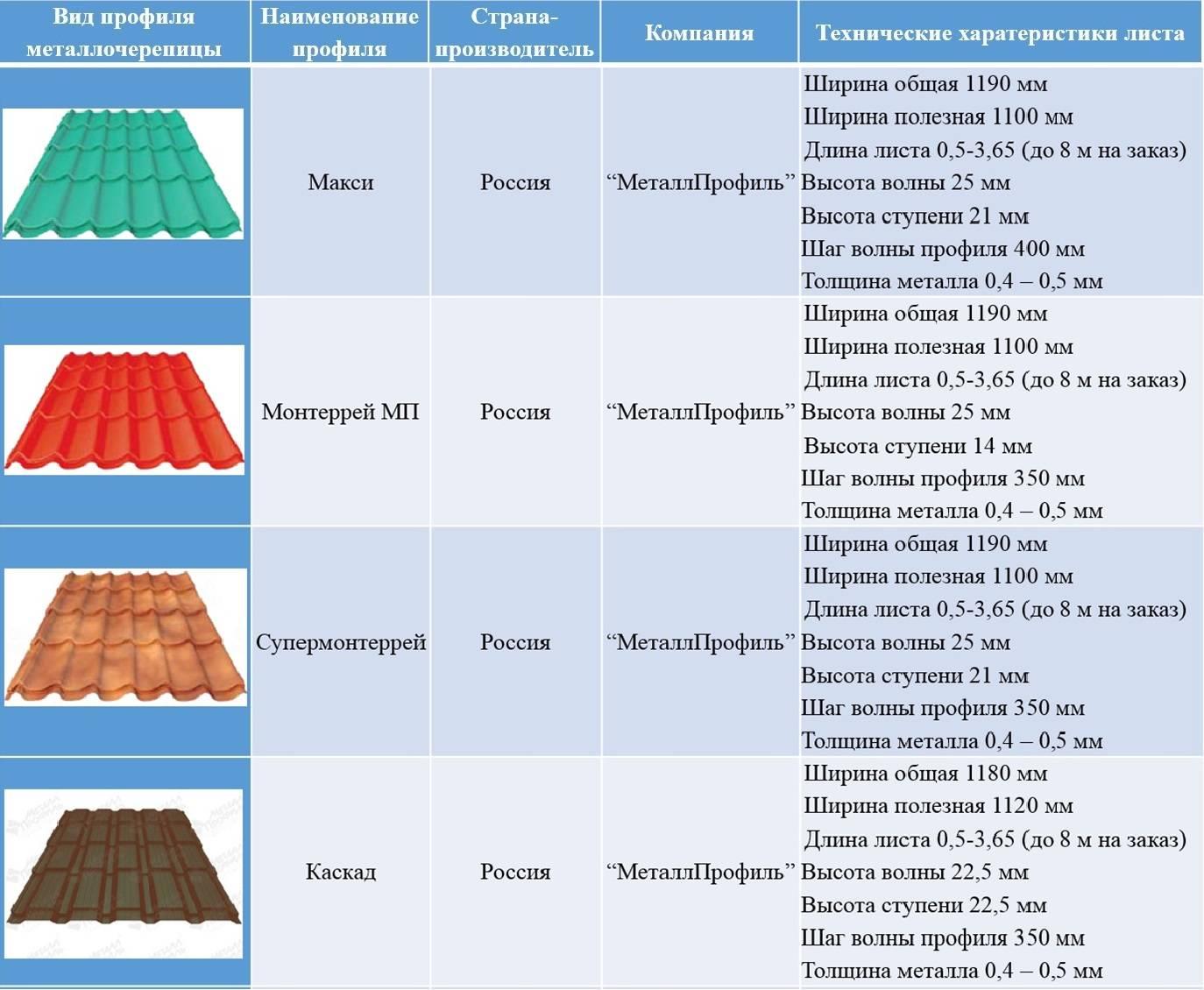 Чем лучше накрыть крышу дома: характеристики материалов