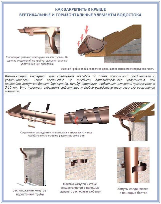 Как установить водостоки если крыша уже покрыта: возможные варианты крепления