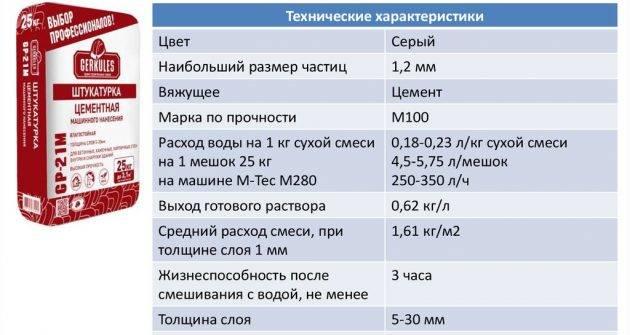 Особенности расчета штукатурки на 1 м² при разной толщине слоя