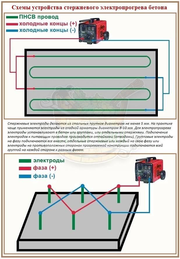Нагревательный кабель для прогрева бетона: основные виды, применение и укладка провода пнсв