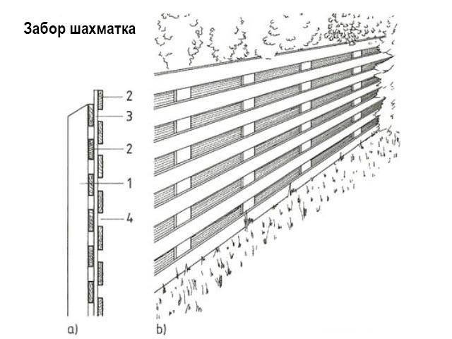 Техника сооружения забора жалюзи из дерева, процесс строительства, подготовка, последовательность