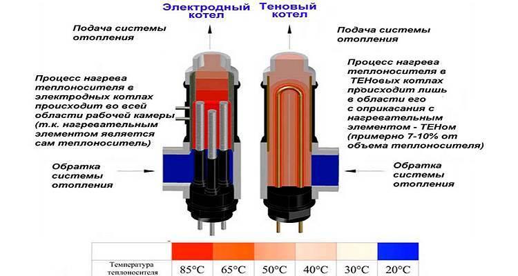 Электродный котел: энергосберегающие электрические отопительные агрегаты для частного дома