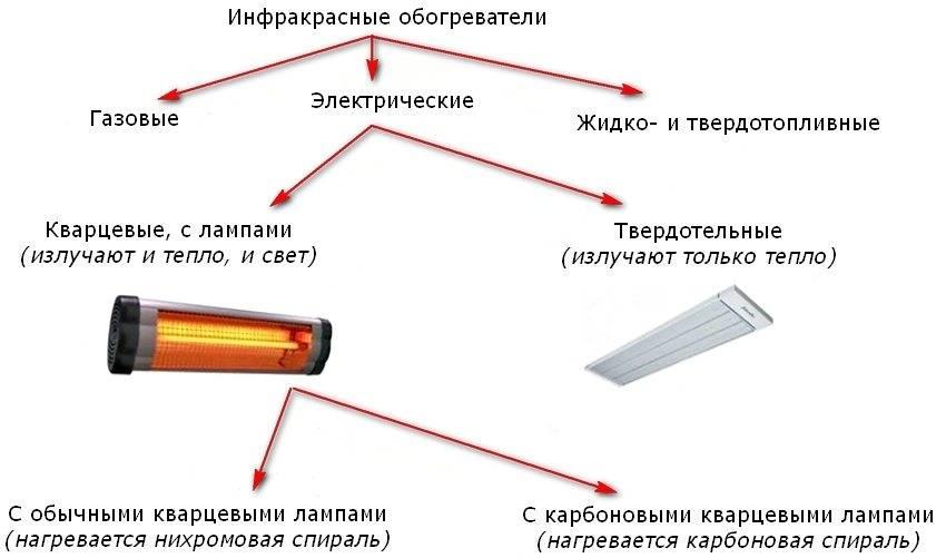 Как выбрать инфракрасный нагреватель: принцип действия, преимущества и недостатки, рейтинг моделей