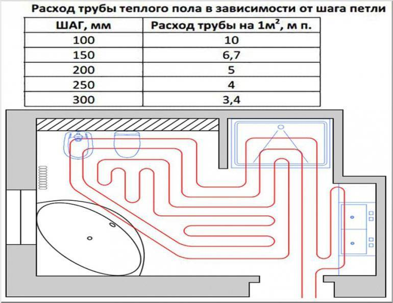 Регулировка расходомеров на коллекторе теплого пола