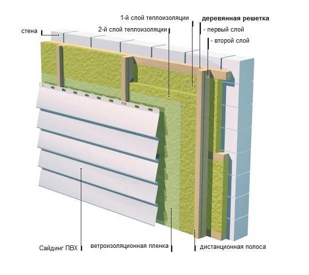 Утепление дома минватой - строительство и ремонт