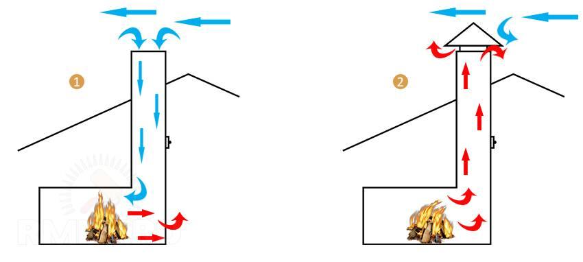 Как улучшить тягу в дымоходе: способы регулирования тяги