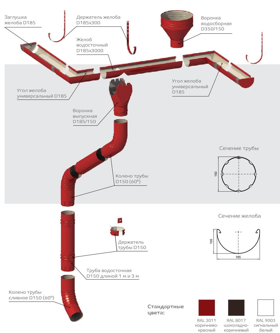 Воронки для плоской кровли техноникольстройкод