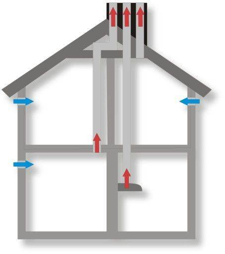 Как создать схему вентиляции в частном доме своими руками