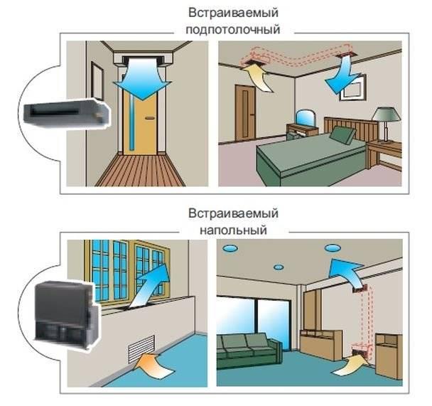 Кондиционеры для квартиры