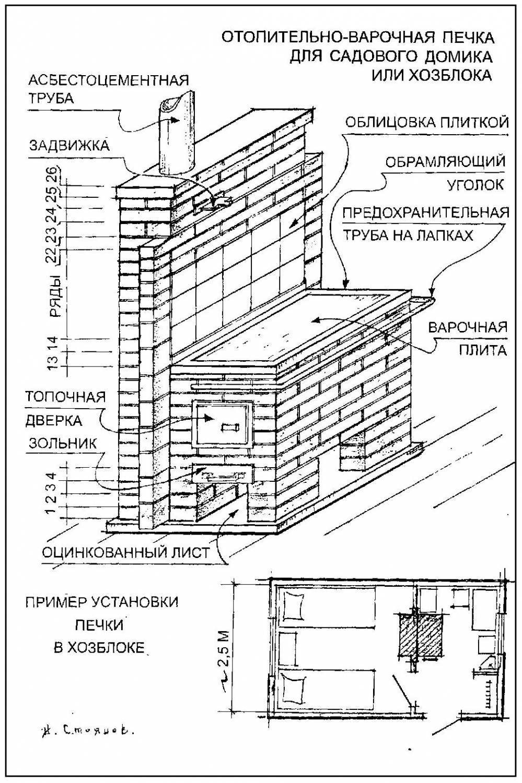Баня из кирпича своими руками: строительство, перегородка; строительство кирпичной бани - пошаговая инструкция
