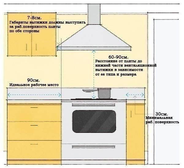 Подключение газовой плиты в квартире: стоимость, куда обращаться