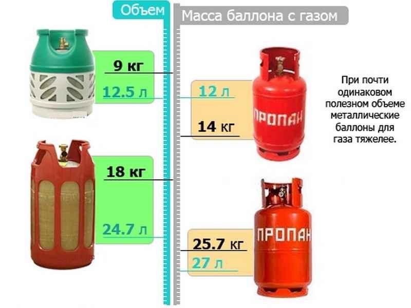 Выбираем лучший газовый баллон для дачи