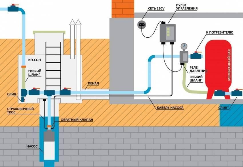 Водоснабжение частного дома: автономная система водопровода, схема подключения своими руками