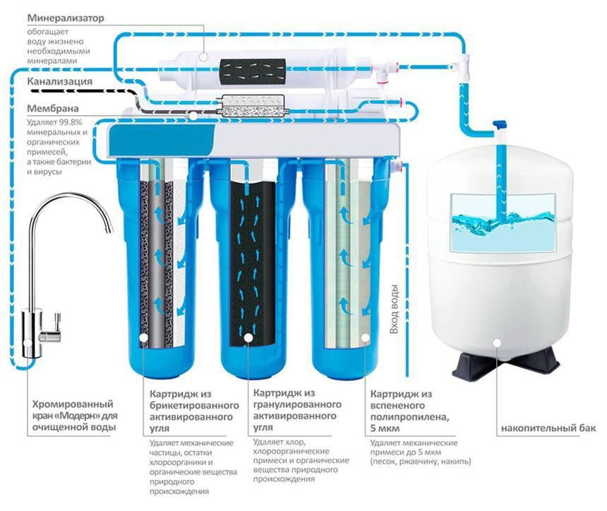 Мембранный фильтр для воды: виды, устройство, как выбрать фильтр - vodatyt.ru