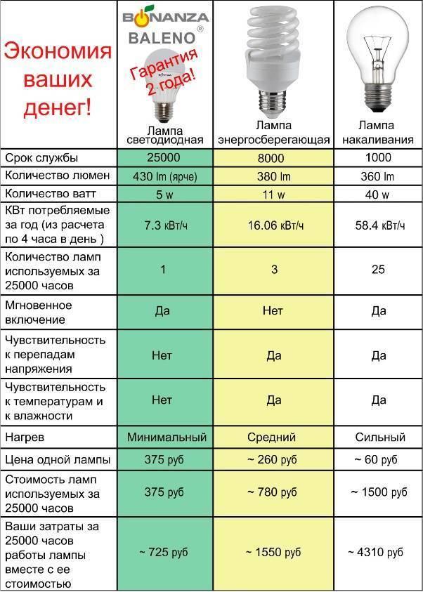 Понятие и показатели коэффициента мощности светодиодных ламп