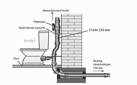 Для чего нужна и как установить фановую трубу для канализации в частном доме – теория и практика