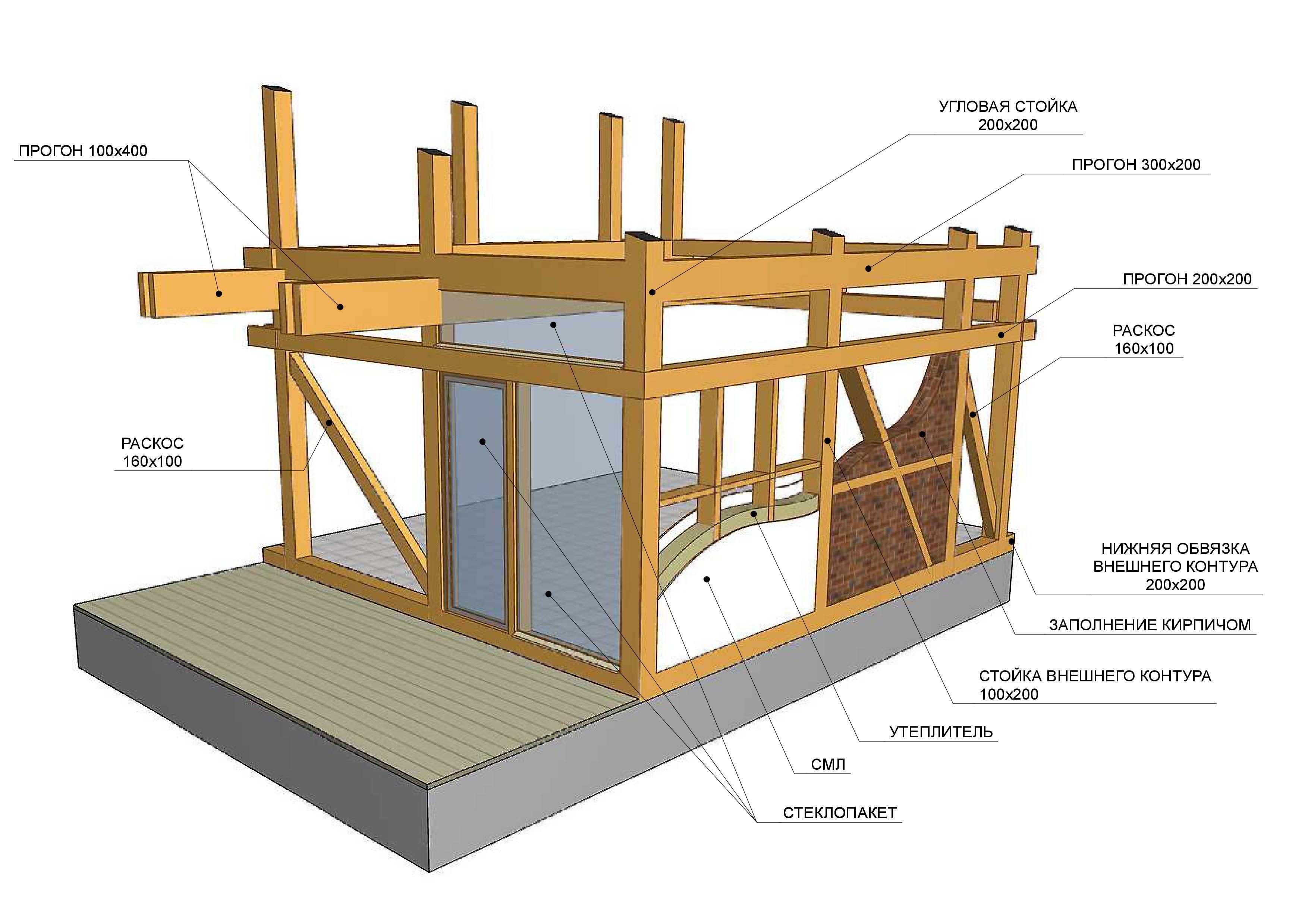 Каркасный дом своими руками: пошаговая инструкция сборки + фото