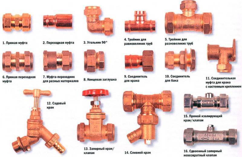 Фитинги для водоснабжения: виды, характеристики, выбор   гидро гуру