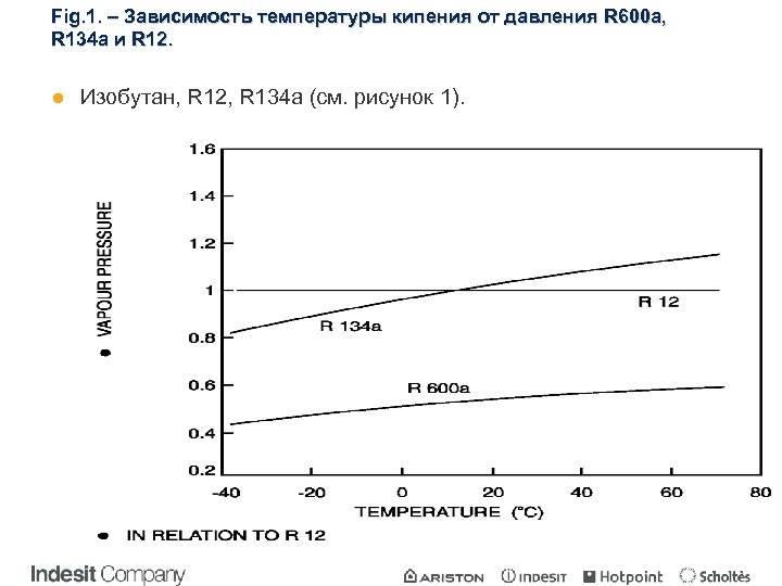 Фреон (хладагент) r12: таблицы, диаграммы