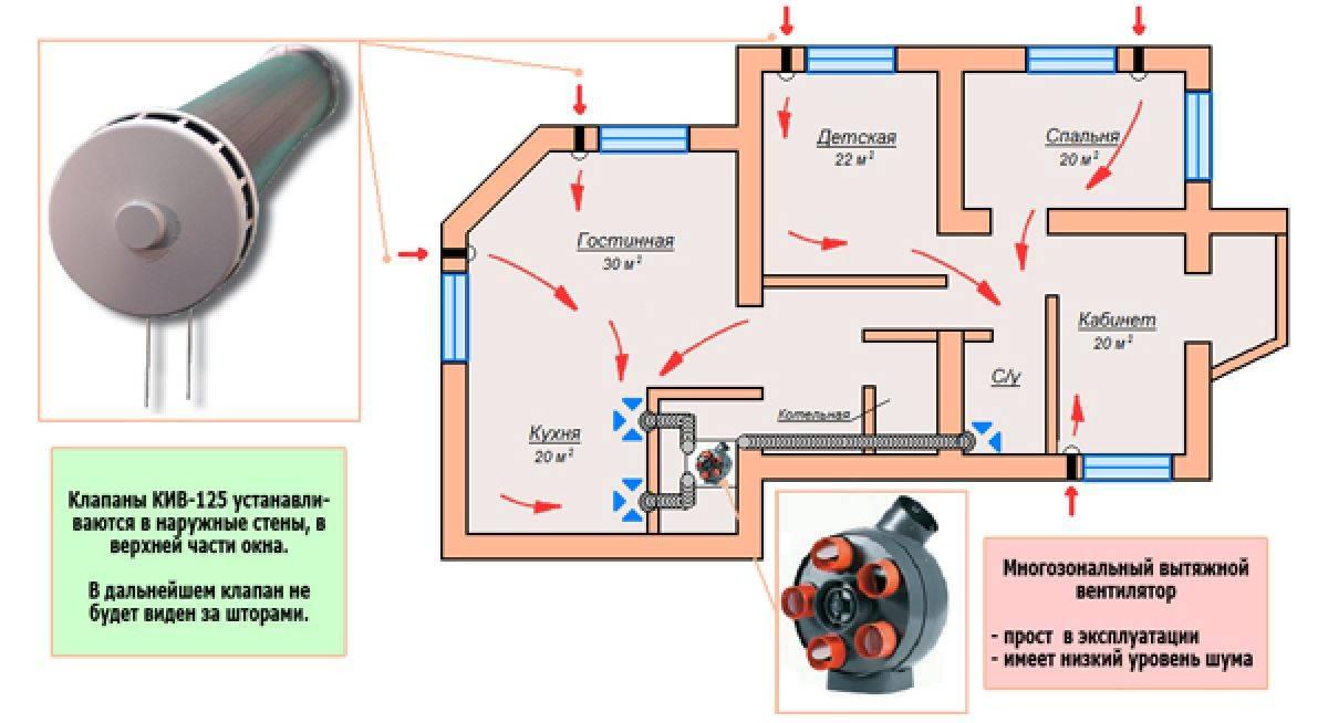 Вентиляция в квартире своими руками - инструкция!