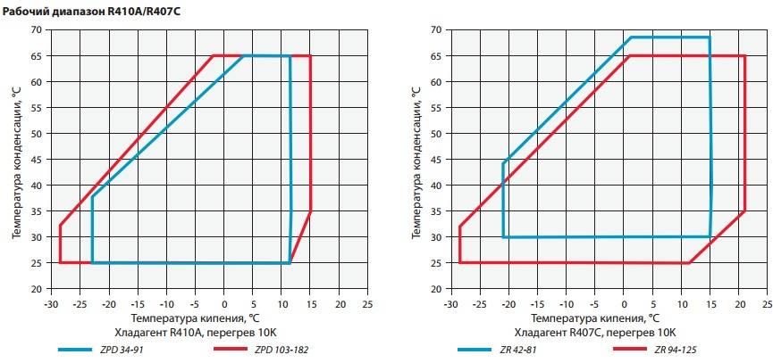 Зависимость давления конденсации от температуры фреона r-22. характеристики фреон 22. температура конденсации хладон 22. температура кипения хладагент r-22. свойства хладагент cfc-22.