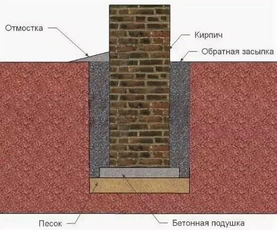 Бой кирпича (24 фото): можно ли добавлять битый и колотый кирпич в фундамент? как использовать материал на даче для поднятия участка?