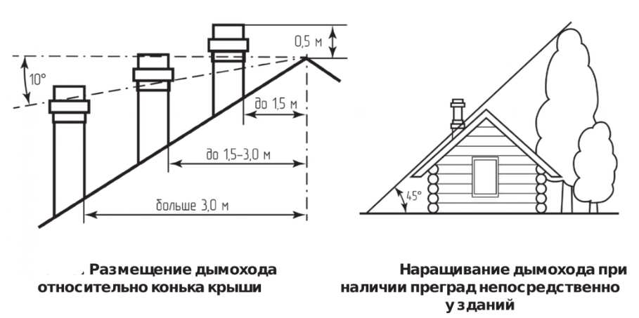 Как рассчитать диаметр и длину вентиляционных труб