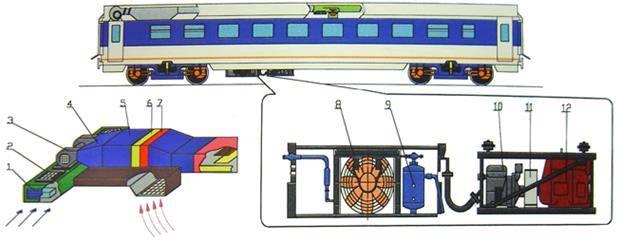 Цельнометаллические пассажирские вагоны - система вентиляции