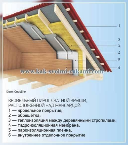 Как утеплить крышу деревянного дома: тонкости исполнения
