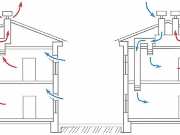 Естественная вентиляция своими руками: устройство, виды, схемы и фото, а также как сделать в частном жилье, деревянном доме или гараже