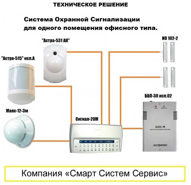 Датчик объема, его применение в охранной сигнализации, разновидности и принцип работы объемных извещателей