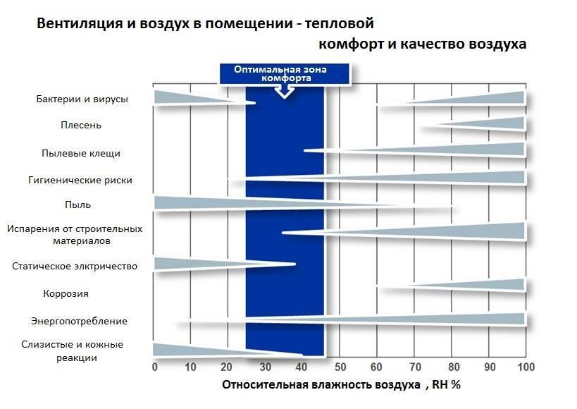 Нормы воздухообмена жилых и офисных помещений согласно снип